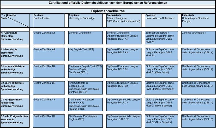 Sprachstufen - Europäischer Referenzrahmen